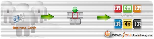 Datenservice - Adressen erfassen, Business Cards als vCards anlegen
